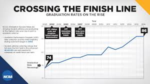 graduation rates ncaa org the official site of the ncaa