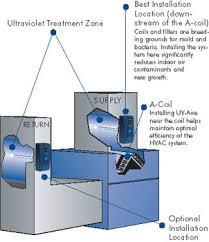 uv light in hvac effectiveness air conditioning repair service installation
