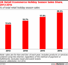ecommerce powers uk sales emarketer