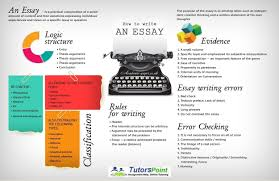 how to write an academic paper how to write successful college level essay tutorspoint how to write successful college level essay