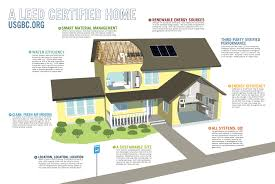this diagram shows a descriptive picture of a usgbc leed home