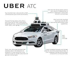 self driving car you can hail a self driving uber in pittsburgh starting today