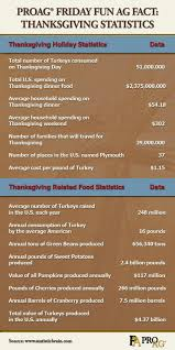 2014 thanksgiving date usa 163 best friday fun ag facts images on pinterest friday fun
