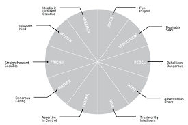 archetypal themes list how to define your brand personality finien