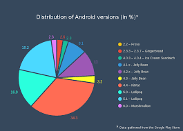 list of android versions android versions march 2016 coder