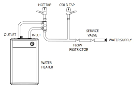 do i need a vented tap with my vented water heater advice centre