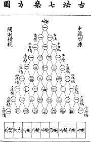 si鑒e de canal el triángulo de pascal seis siglos antes por jia xian