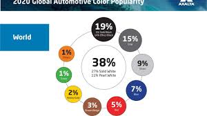 what is the most popular color for a kitchen cabinet the most popular vehicle color this year was white slashgear