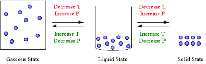 Solid Liquid Gas Periodic Table 5 1 A Molecular Comparison Of Gases Liquids And Solids