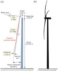 8 13 examples of whole wind turbine assemblies a sketch of the