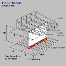 Residential Steel Beam Span Table by Roof Beam U0026