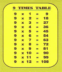 Table Nine Resources For Nsw Stage 2 Nine Times Table