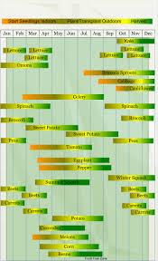 san diego vegetable growing chart crafty pinterest