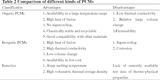 material thermal conductivity table table 2 from on thermal energy storage with phase change materials
