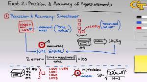 precision u0026 accuracy of measurements intro u0026 theory youtube