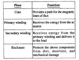 figure 3 15 types of transformer construction a core type b