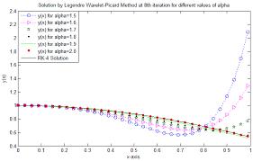 entropy free full text modified legendre wavelets technique