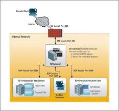 passerelle bureau à distance virtualisation utiliser la passerelle rd technet magazine