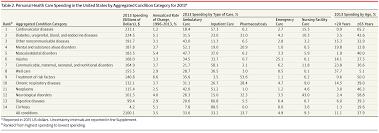 spending on us health care 1996 2013 health care economics