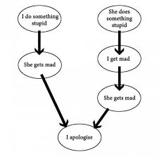 Mad Woman Meme - getting mad with a woman flow chart