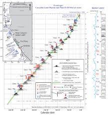 San Andreas Fault Line Map Nsaf Turbidites