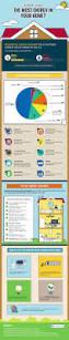 best 25 energy bill ideas on pinterest energy saving tips