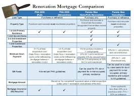 home renovation loan fha 203k vs homepath renovation vs homestyle renovation bruce