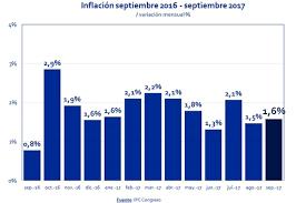 cuanto es el incremento del ipc ao 2016 ipc congreso la inflación de 2017 ya superó la meta del bcra infobae