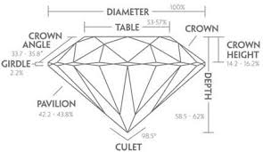 Diamond Depth And Table What Is The Table Of A Diamond The Best Diamond 2017