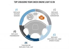 why does engine light come on tech top 10 reasons why your check engine light is on bestride