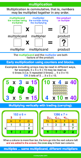 what is multiplication multiplication a maths dictionary for reference by