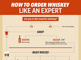 order a flow chart how to drink whiskey like an expert business insider