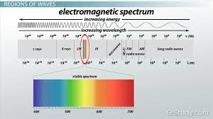 electromagnetic waves definition sources properties u0026 regions