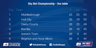 sky bet chionship table sky bet chionship on twitter the live chionship table makes