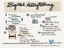 sketchnotes u201d invigorate student note taking and bolster visual