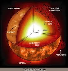 Path Of Light Through The Eye Nasa Sun Earth Day Technology Through Time 50 Ancient Sunlight