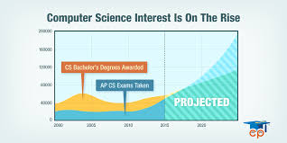 Computer Science Education Support Surging  But Who     s Going to     SAS Blogs CSinterest