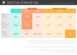 quotes about change vs tradition dental insurance vs dental discount plans compared policygenius