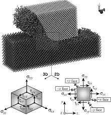 a theoretical assessment of surface defect machining and