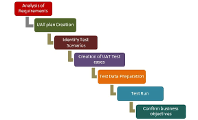 is user acceptance testing uat