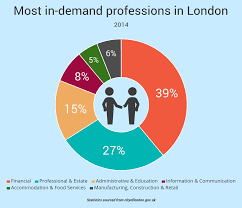 Job Resume Reason For Leaving by Why Are People Leaving London