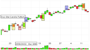 reversal pattern recognition visual prochart stock charts and technical analysis