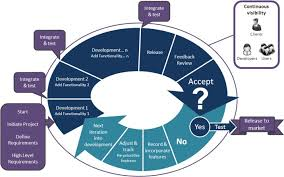 software development methodology what is agile methodology examples when to use it advantages
