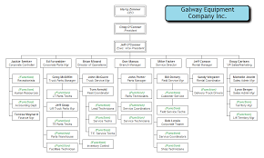 manufacturing company organizational chart org chart examples