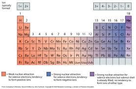 What Is The Purpose Of The Periodic Table Chemical Bonding And Compound Formation
