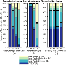Upper Colorado Water Supply Outlook April 1 2009 Water Supply Infrastructure Planning Decision Making Framework To