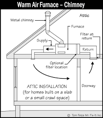 Home Plumbing System Elbows Sound Home Inspections Inc Ct And Ri