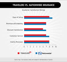 travelers car insurance images Travelers insurance customer service into anysearch co png