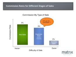 saas sales compensation how to design the right plan for