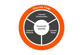 corporate design elemente corporate identity infos zur unternehmensidentität